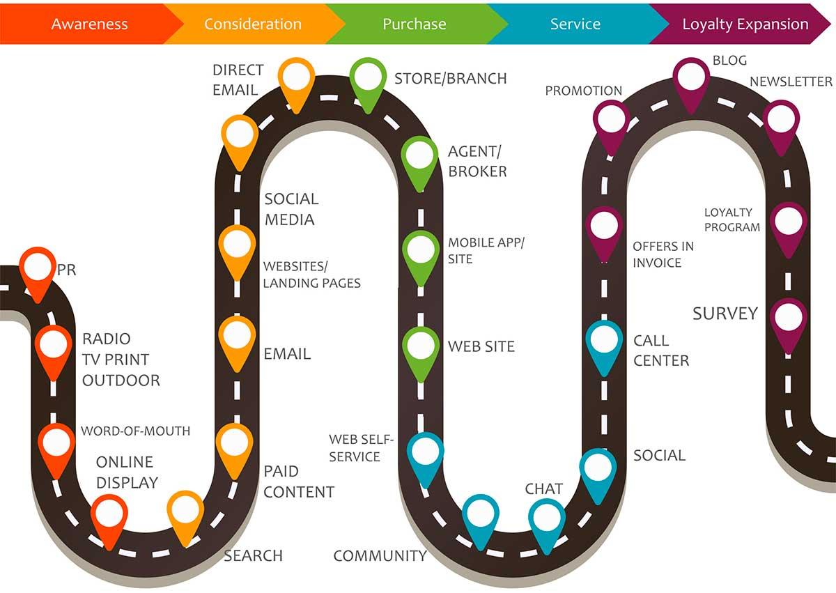 מפת מסע לקוח - 9 שלבים ופעילות האיקומרס שלכם כוללת מפת מסע לקוח